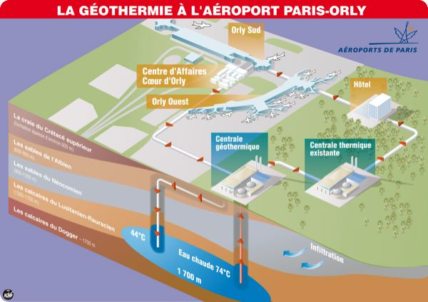 geothermie_aeroport_orly